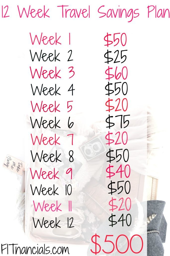 Save this chart for later to learn how to save money fast.